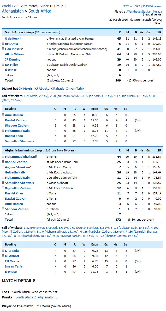 South Africa vs AFG Score Card